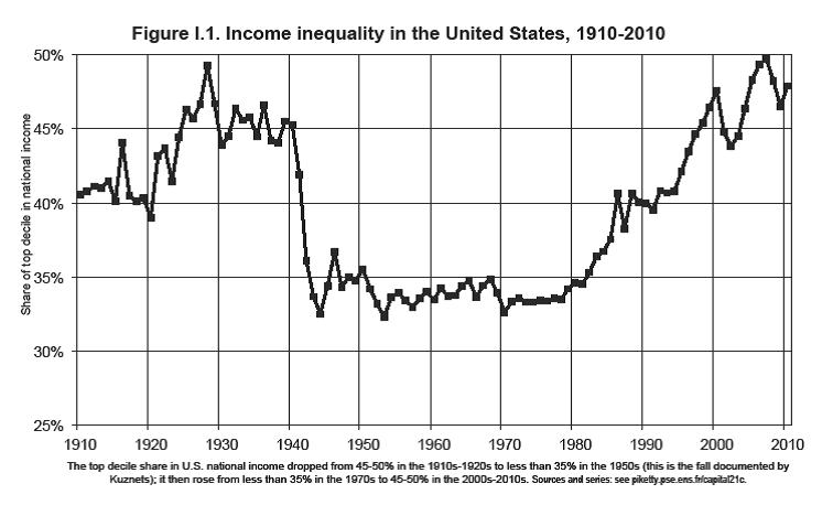 grown walls inequalities